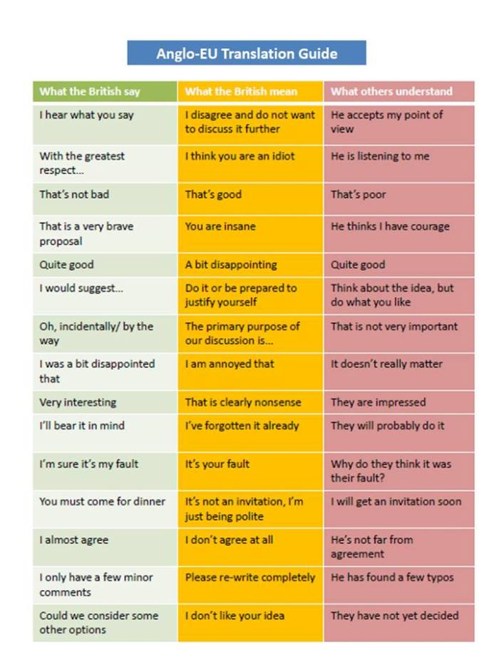 What Brits really mean.